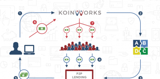 skema kerja peer to peer lending koinworks
