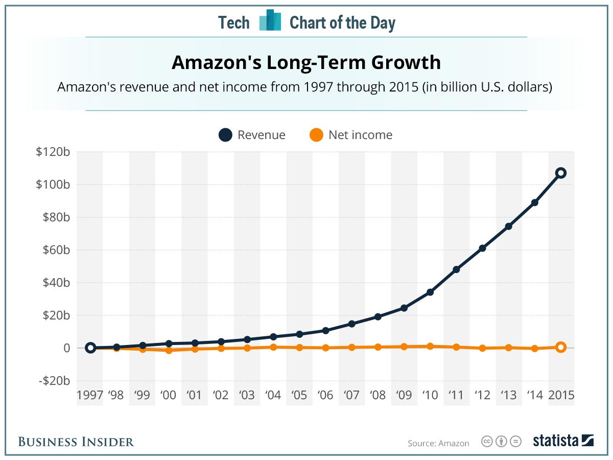 revenue dan income