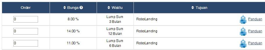 browse loan - telusuri pinjaman produk investasi koinworks - robolending list