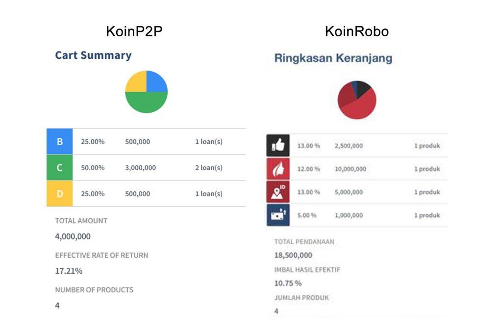 koinworks - halaman keranjang
