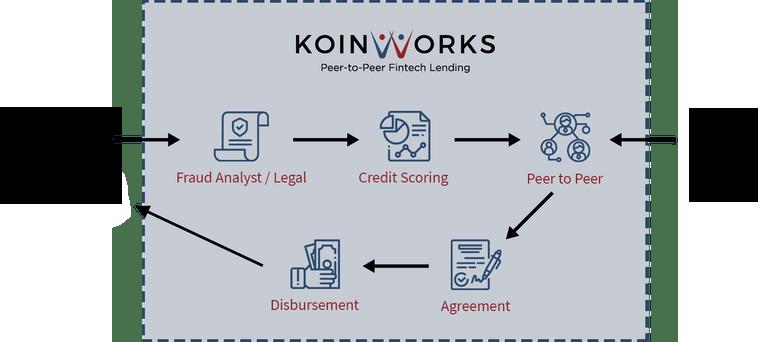 Proses Seleksi Peminjam KoinWorks