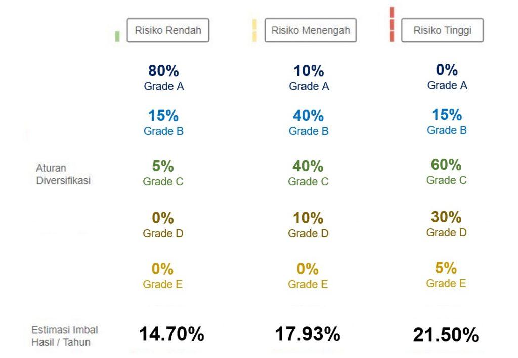 Rekomendasi Diversifikasi Portofolio di KoinWorks