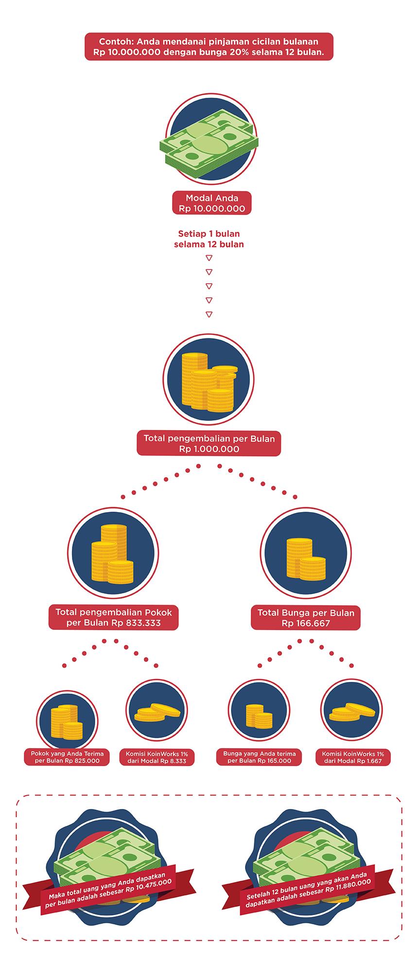 Ilustrasi Komisi KoinWorks untuk Pinjaman Cicilan