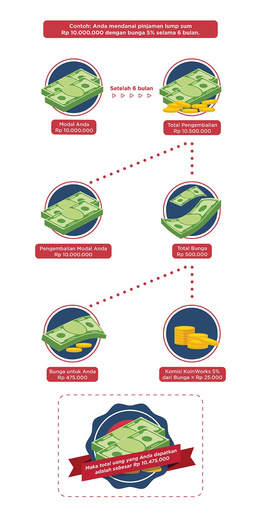 Ilustrasi Komisi KoinWorks untuk Pinjaman Lump Sum