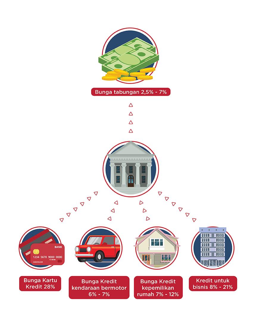 Ilustrasi Perbedaan KoinWorks dengan Institusi Keuangan Konvensional