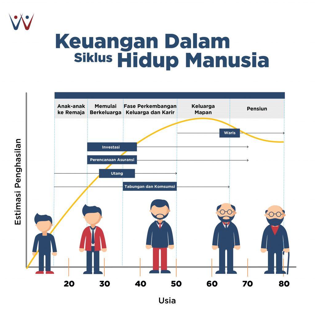siklus hidup manusia