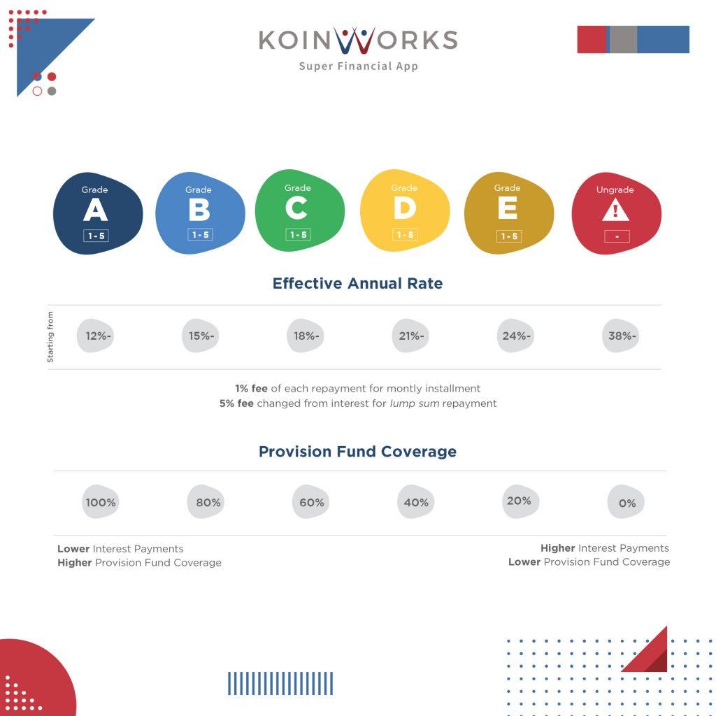 dana proteksi koinworks