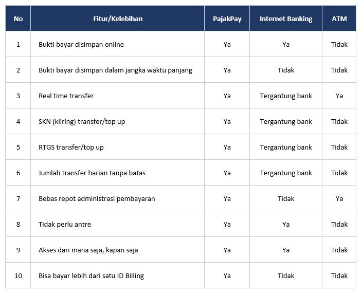 Perbandingan Metode Pembayaran Pajak Melalui ATM, Internet Banking, dan PajakPay