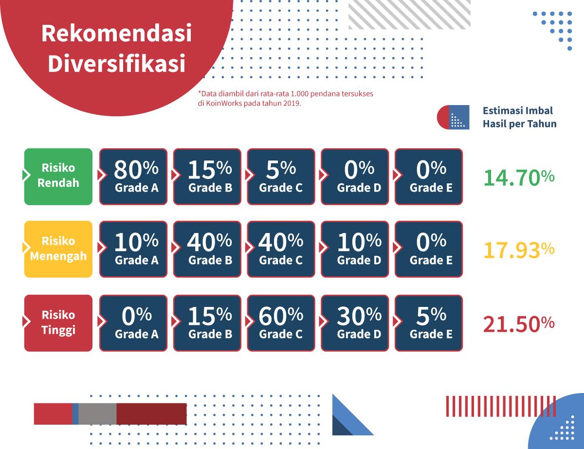 Rekomendasi Diversifikasi KoinWorks