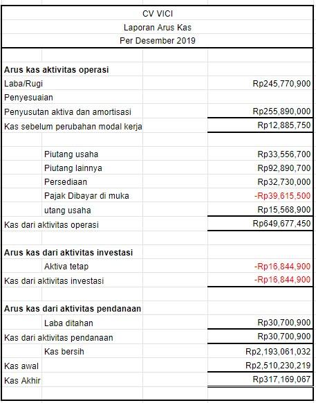 Strategi pilihan untuk pendapatan bulanan |